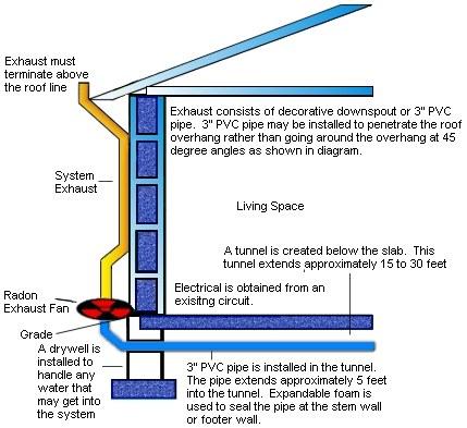 Image Result For Radon Mitigation Installation